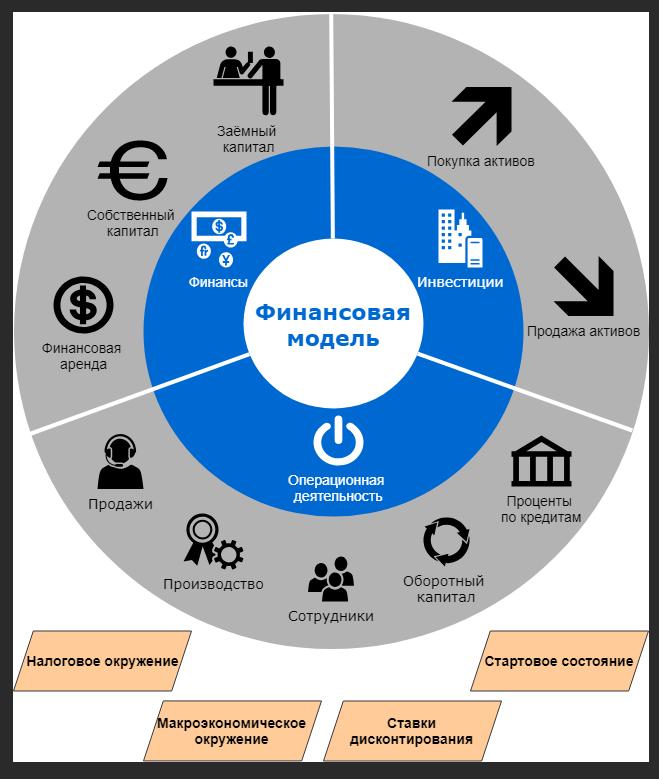 Финансовая модель - разработка